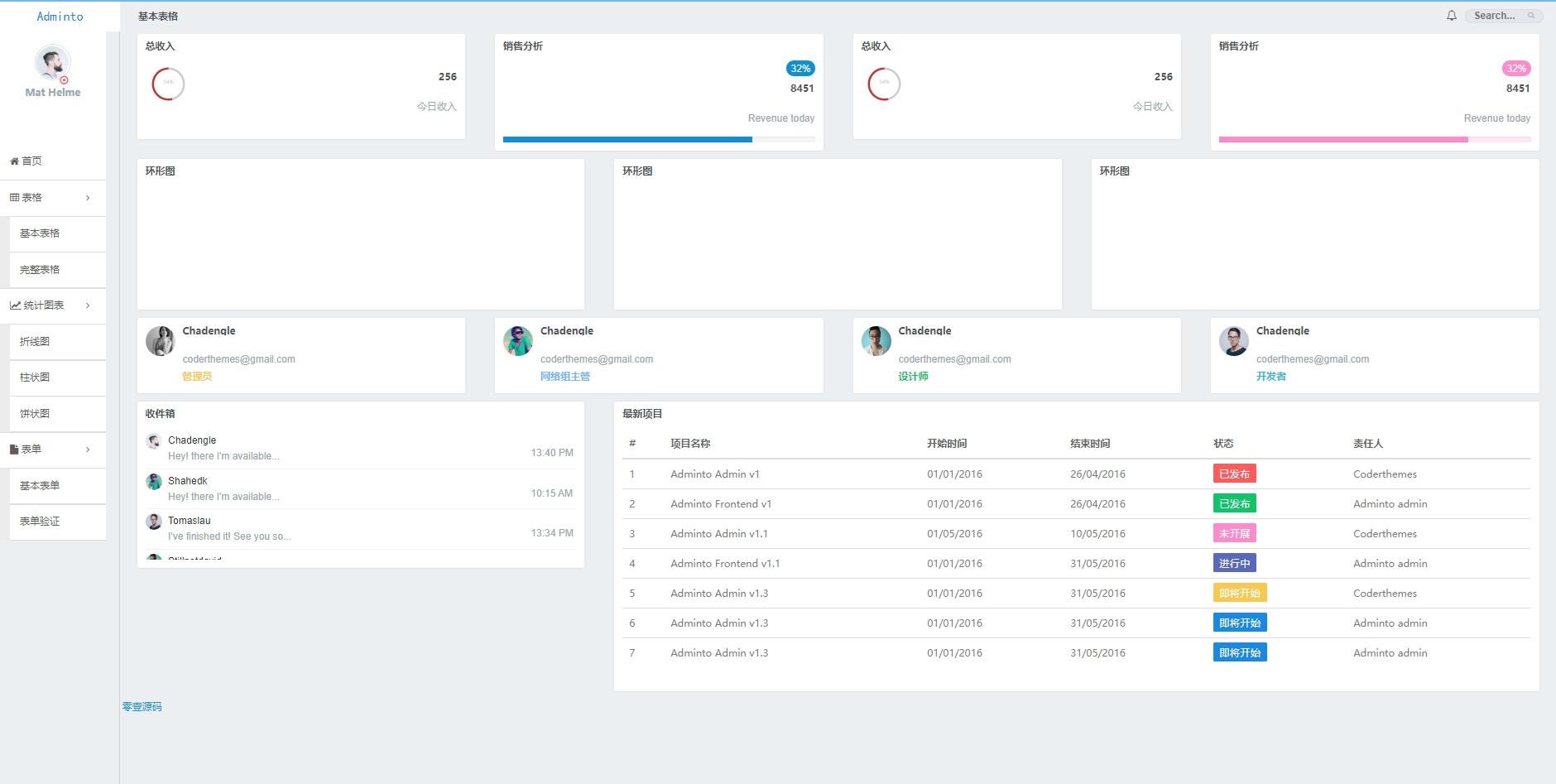amazeui制作企业内部cms销售统计管理后台html模板